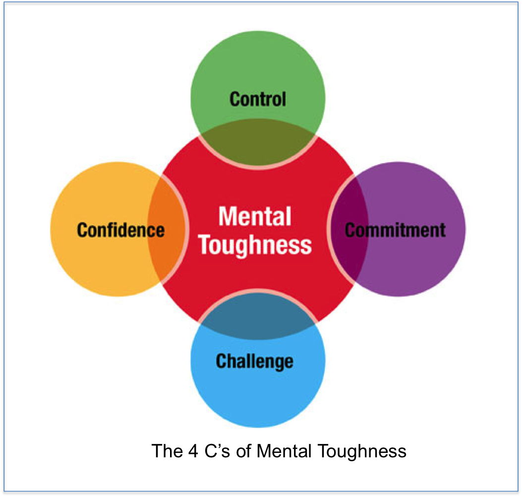 commitment and the other components of mental strength